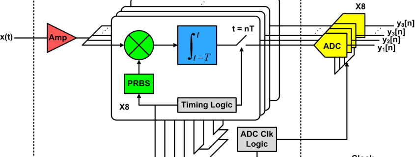 Sub-Nyquist Signal Acquisition Systems